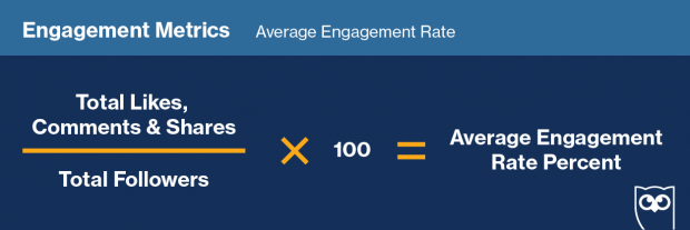 Graphic showing formula to track average engagement rate on social media