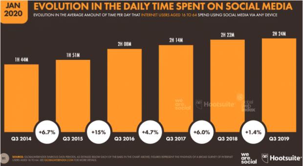 Graph: Evolution of Time Spent on Social Media