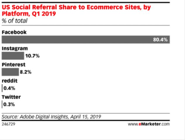 Graphique: Part de référence sociale américaine vers les sites de commerce électronique, par plate-forme, T1 2019