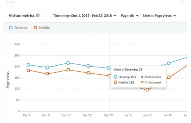 Panoramica sulle metriche dei visitatori di LinkedIn