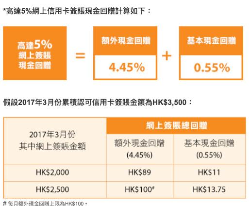信用卡交學費jetso比較 HSBC vs 中銀 vs 恒生 (2019.1月更新) | MoneySmart.hk