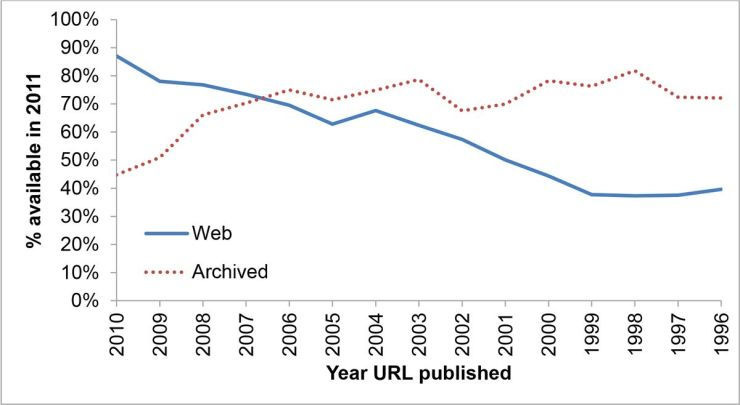 Reliability of URLs
