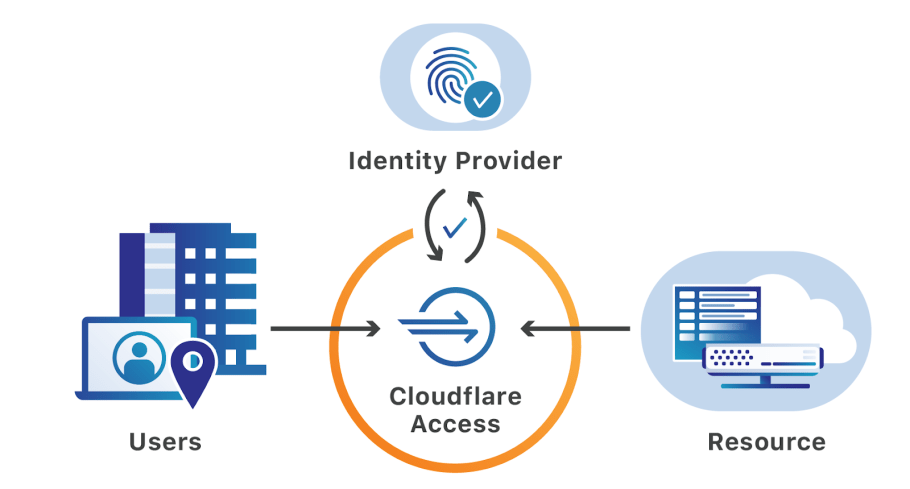 Announcing the Cloudflare Access App Launch