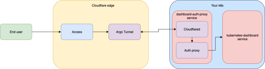 How Argo Tunnel engineering uses Argo Tunnel