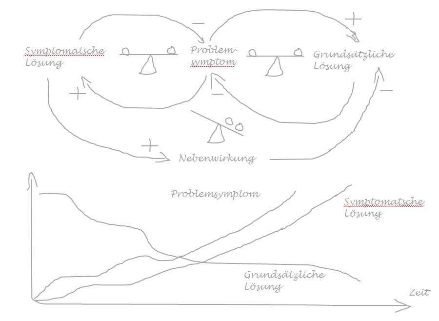 Schematisches Modell_Problemverschiebung