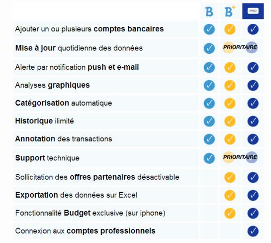 En savoir plus sur Bankin' Plus+ - Bankin Pro - Application bancaire