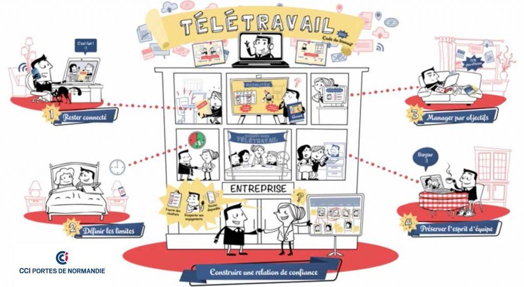 Et si le télétravail nous aidait à être plus efficaces ?