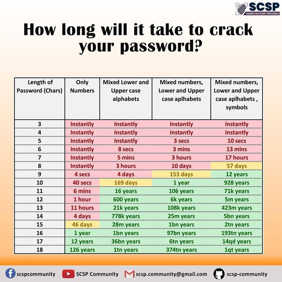combiende temp^s faut-il pour craquer votre mot de passe ?