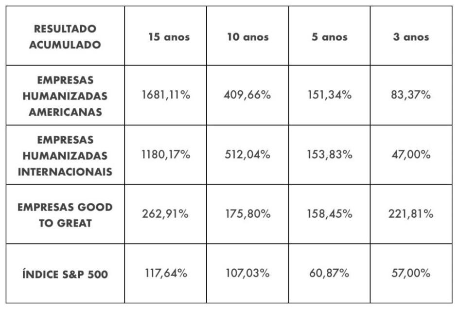 Uma tabela sobre Empresas Humanizadas.