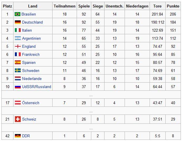 Ewige Tabelle Nationalmannschaften