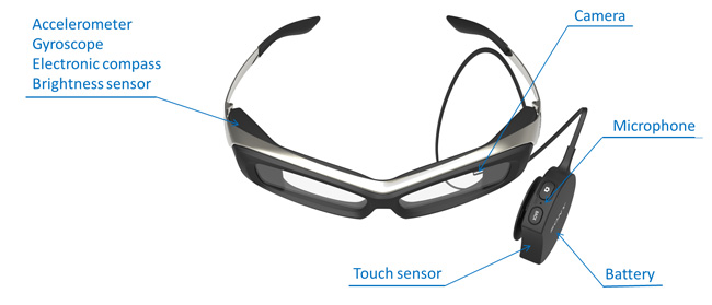 smarteyesglasses sony