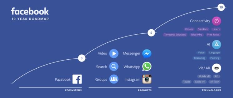 Facebook fait le point sur ses 10 dernières années et annonces ses projets technologiques à venir dans les domaines de la connectivité, la réalité virtuelle et l'intelligence artificielle lors de sa conférence F8.