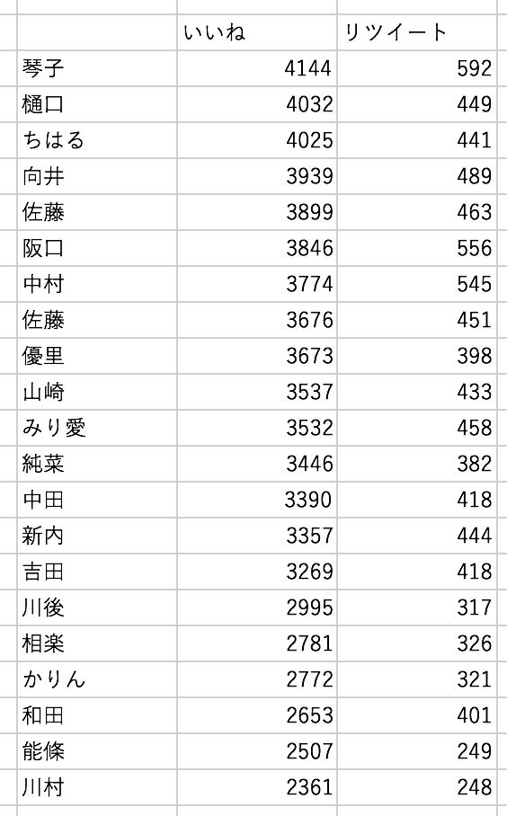 乃木坂46メンバーブログのTwitterのいいねとリツイート数2