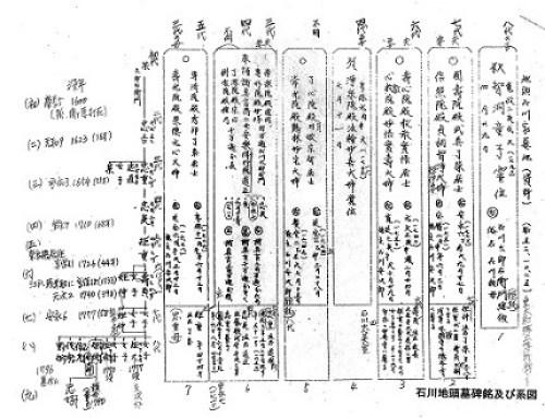 里正日誌・石川家&酒井家1