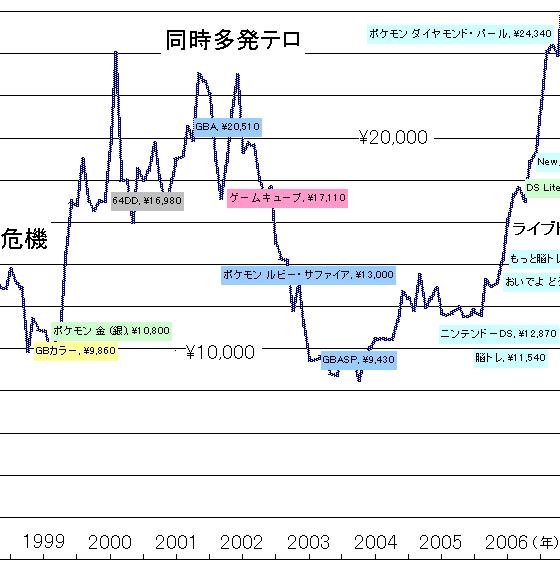 任天堂 株価 pts