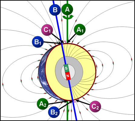 668px-Geographical_and_Magnetic_Poles.png