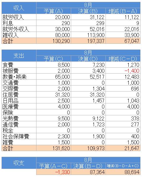 収支(2020.8)