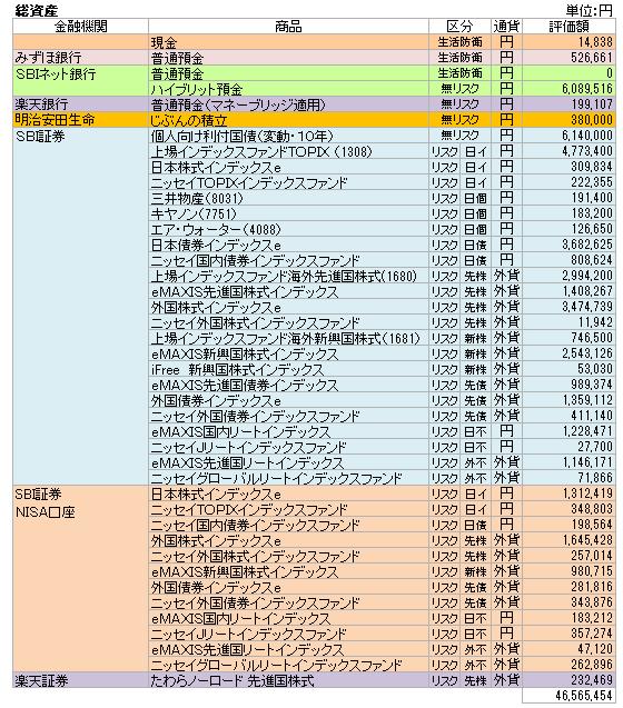 総資産(2020.8)