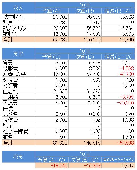 収支(2020.10)