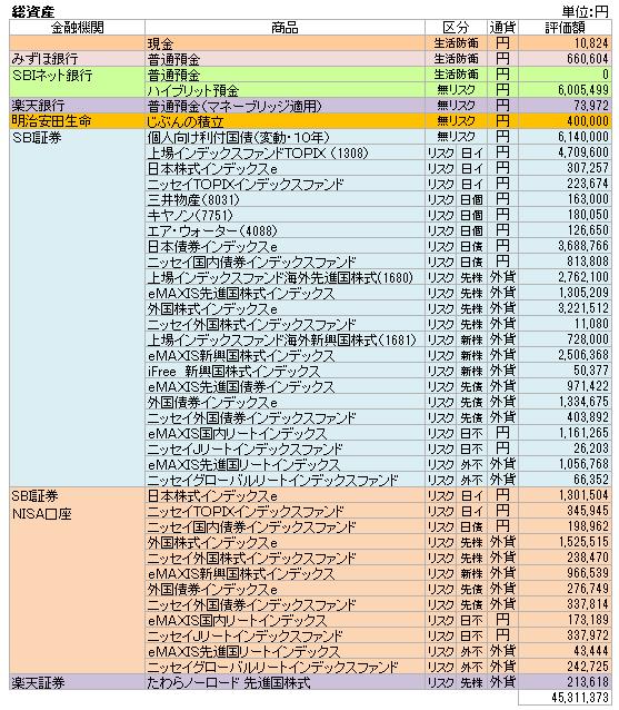 総資産(2020.10)