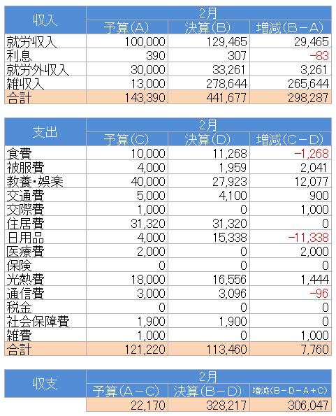 収支(2021.2)