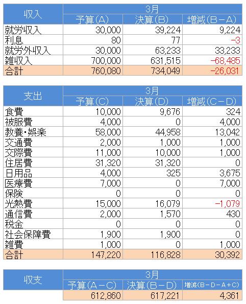 収支(2021.3)