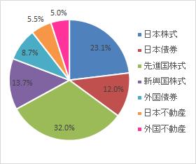 グラフ(2021.5)