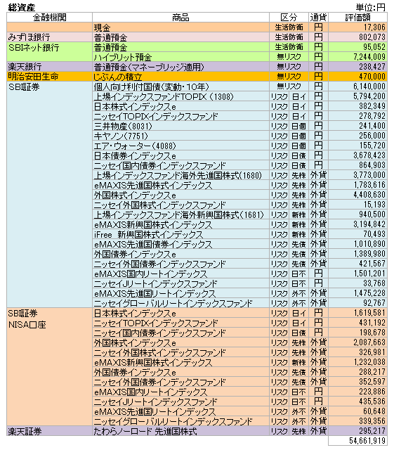総資産(2021.5)