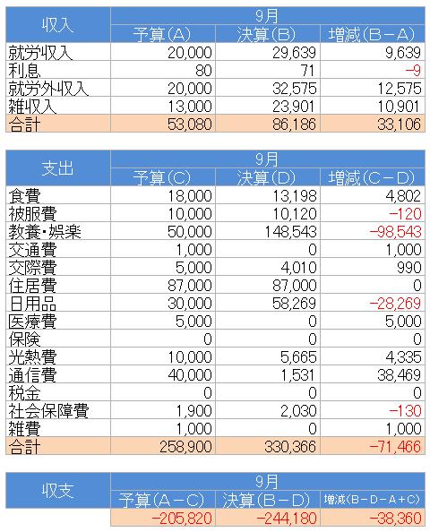 収支(2021.9)