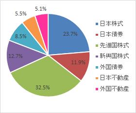 グラフ(2021.9)