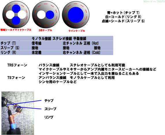オーディオケーブルの作り方メモ