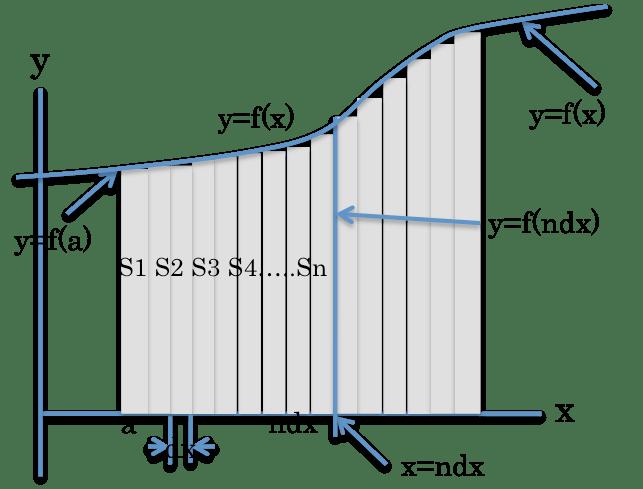 KTの雑記帳 EXCELで遊ぼ(4):積分の計算もしてみましょうか。