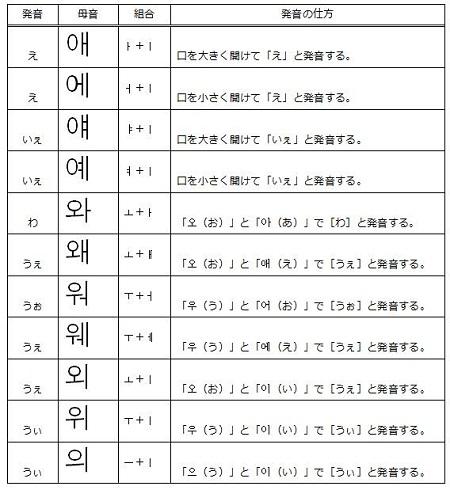 韓國語の合成母音 - 韓國語を勉強している人のためのブログ
