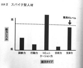 採用基準図表2