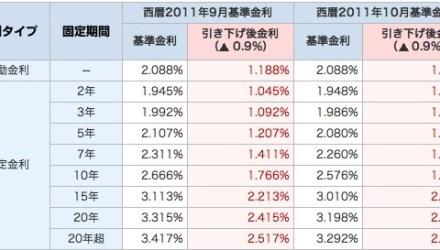 年収300万で家を購入できる徳島の住宅取得相談専門FPブログ