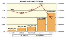 年収300万で家を購入できる徳島の住宅取得相談専門FPブログ-3年固定グラフ