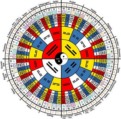 1 knowledge iching mandala
