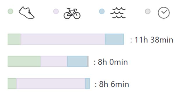 combien d'heures d'entrainement par semaine en triathlon 1