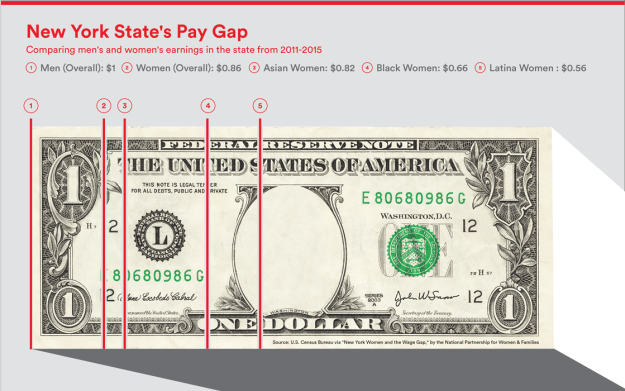 Ban Salary History Pay Gap