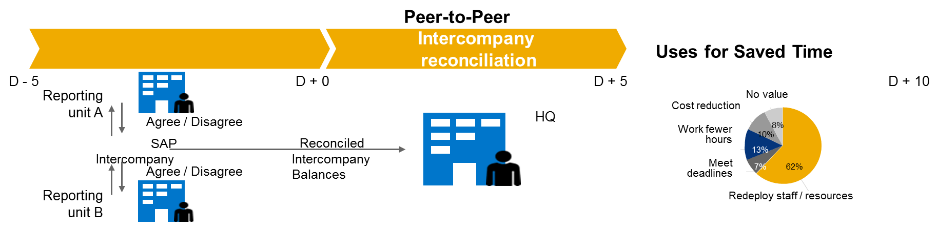Improve Intercompany Reconciliation With People Process