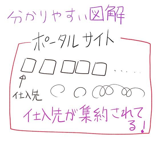 ポータルサイトの説明