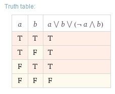 Exemple 1 - Table de vérité - Wolfram Alpha