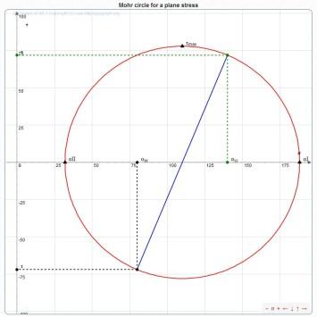 cercle de mohr 2D_4