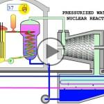 Centrale nucléaire – Principes de fonctionnement du réacteur nucléaire à eau pressurisée!