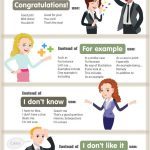 Anglais – 10 phrases courantes et synonymes (infographie)