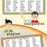 "Anglais – 222 mots à utiliser au lieu de ""dire"" (infographie)"
