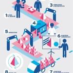 De l'idée au produit : toutes les étapes d'une chaîne de fabrication industrielle