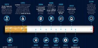 Infographie Seton - Lutte contre le tabagisme en France