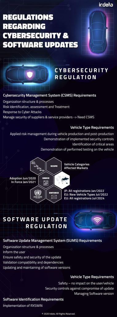 Regulations regarding cybersecurity & software updates