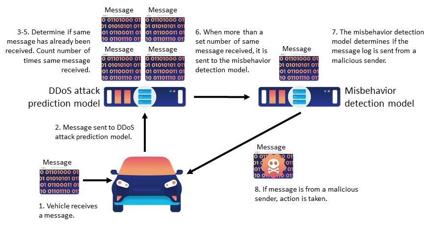 DDoS detection flow diagram.